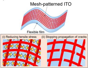 フレキシブルなITO電極を可能にした新しい二つのメカニズム 図提供協力:早稲田大学理工学術院 庄子習一教授